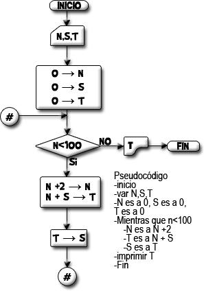 Diagrama de flujo que obtiene la sumatoria de números pares, del 0 ... 100.