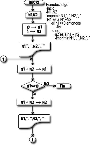 Diagrama de flujo que realiza e imprime la secuencia 0, 1, 4, 3, 16, 5 ...
